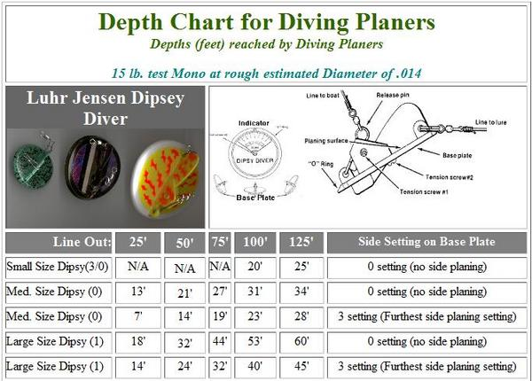 mini dipsy depth chart: Mini dipsy depth chart dipsy divers made simple ratelco com